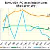 Los precios de bares suben la mitad que el IPC general - Hostelería Madrid