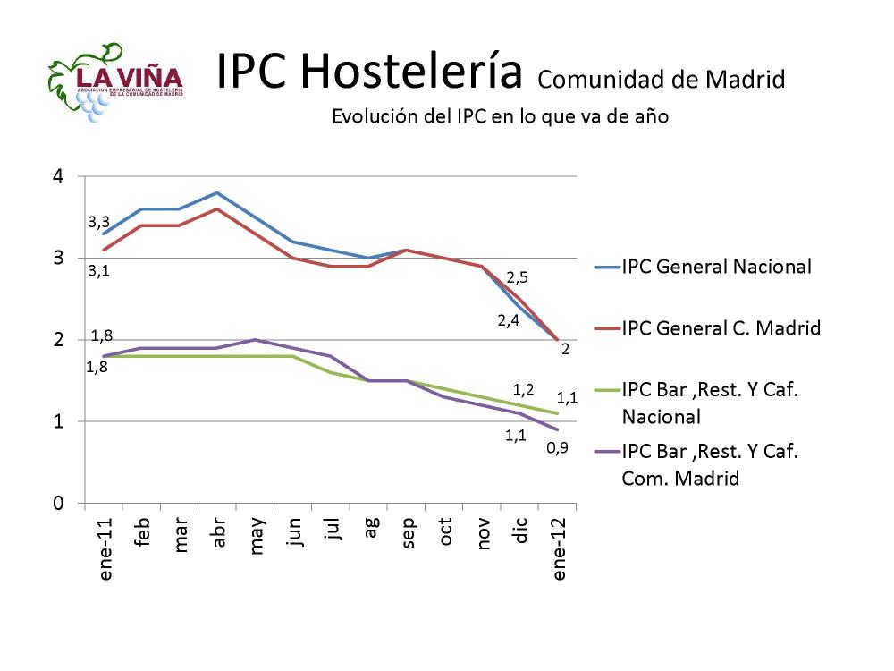 Los precios de bares y restaurantes de la región registran la menor subida en año y medio - Hostelería Madrid