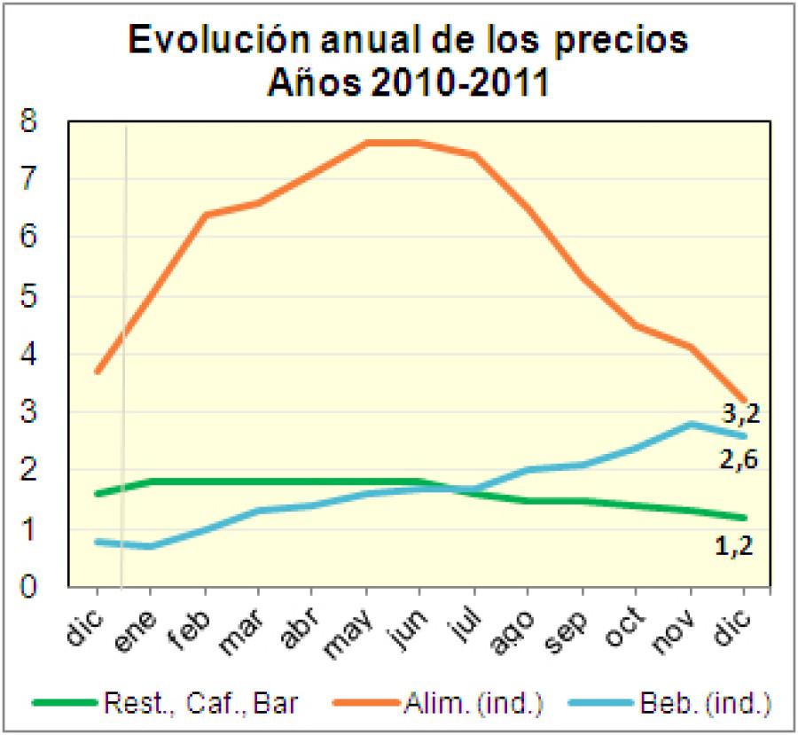 Los precios de alimentación cierran el año con subida del 3,2%, frente al 1,2% de restauración - Hostelería Madrid