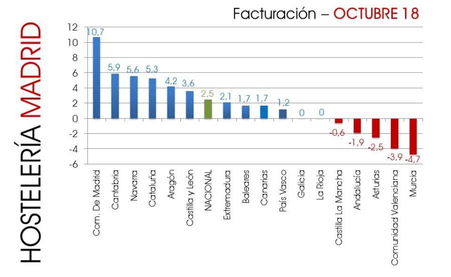 Crecimiento récord de facturación en Madrid en el mes de octubre - Hostelería Madrid