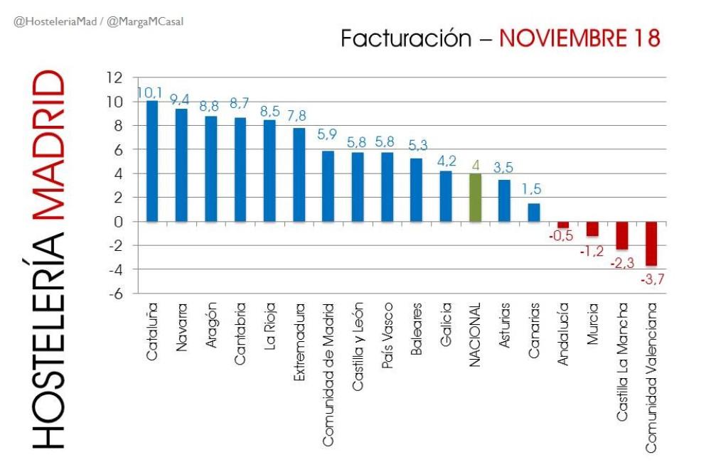 La hostelería de Madrid factura en noviembre un 5,9% más que el año anterior - Hostelería Madrid