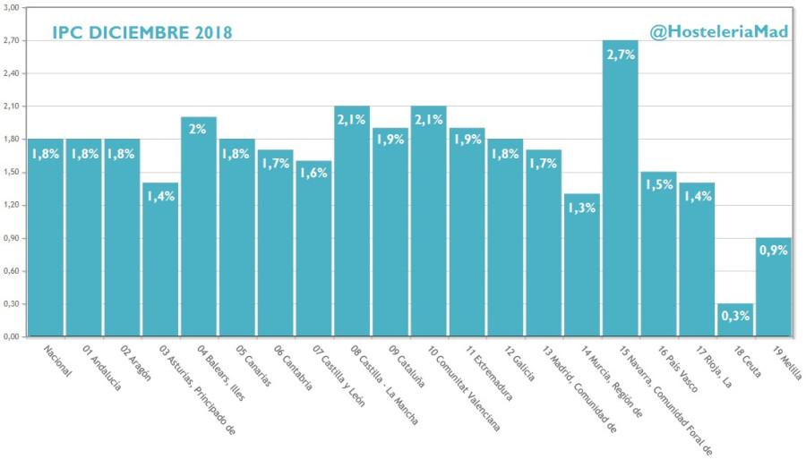 ¿Pensando en revisar los precios de tu carta? El IPC de restauración cierra el 2018 con una subida del 1,8% - Hostelería Madrid