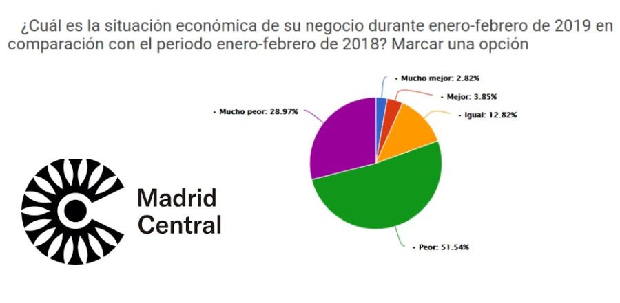 Las Consecuencias Económicas de Madrid Central - Hostelería Madrid