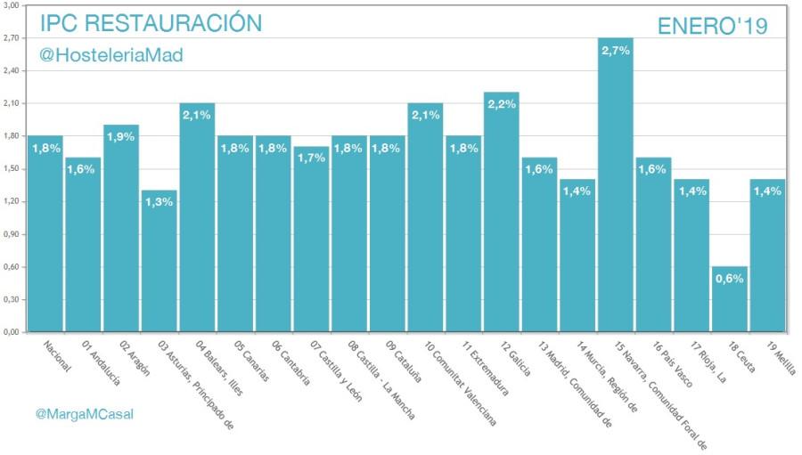 Los precios de bares y restaurantes de Madrid estrenan el año con una subida del 1,6% - Hostelería Madrid