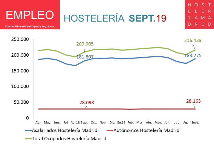La Hostelería de Madrid genera un 3,1% más de empleo en Septiembre - Hostelería Madrid