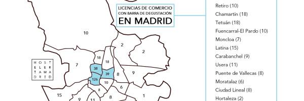 El Ayuntamiento de Madrid autoriza 350 comercios con barra de degustación que actúan como 'falsos' bares