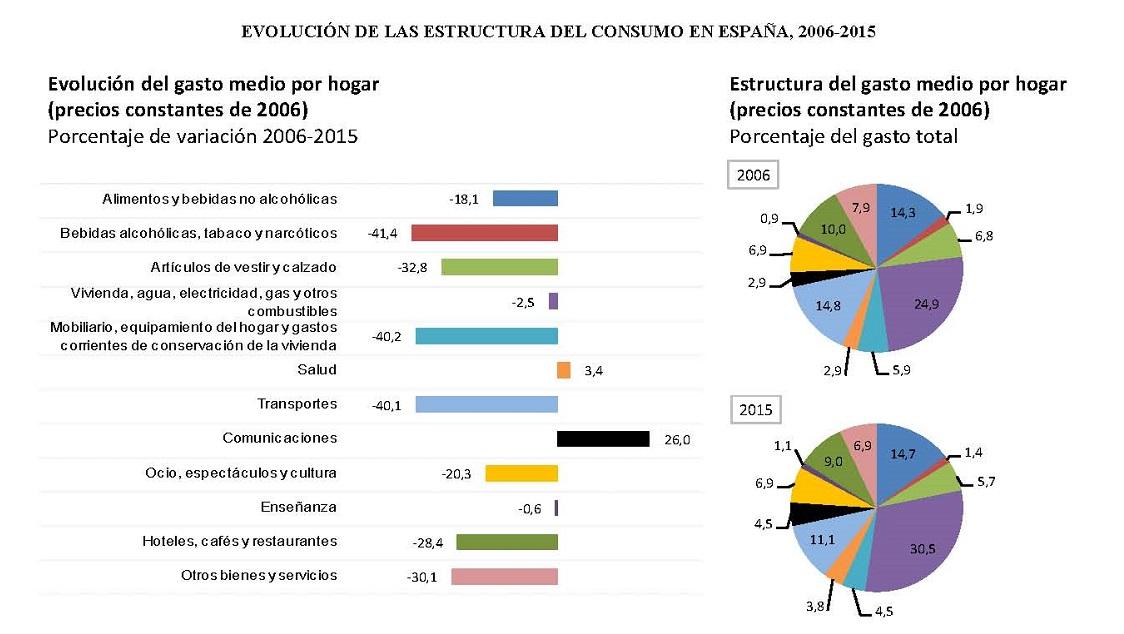 Los hogares españoles destinan el 9% de su presupuesto a hoteles, cafés y restaurantes - La Viña