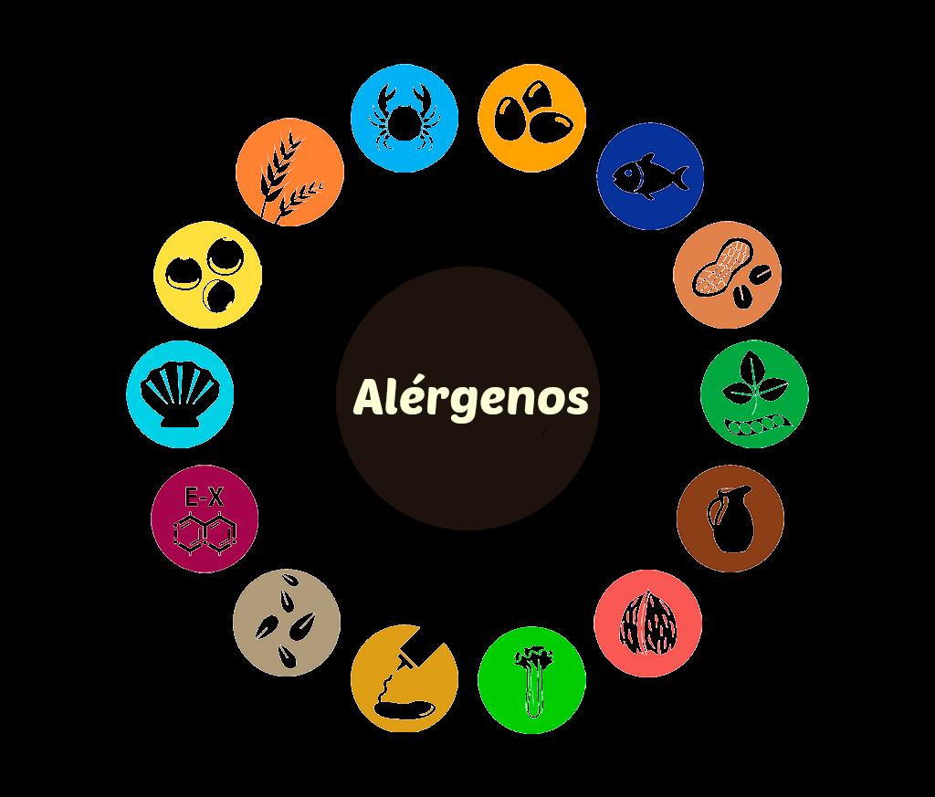 Cartel de alergenos para hosteleria