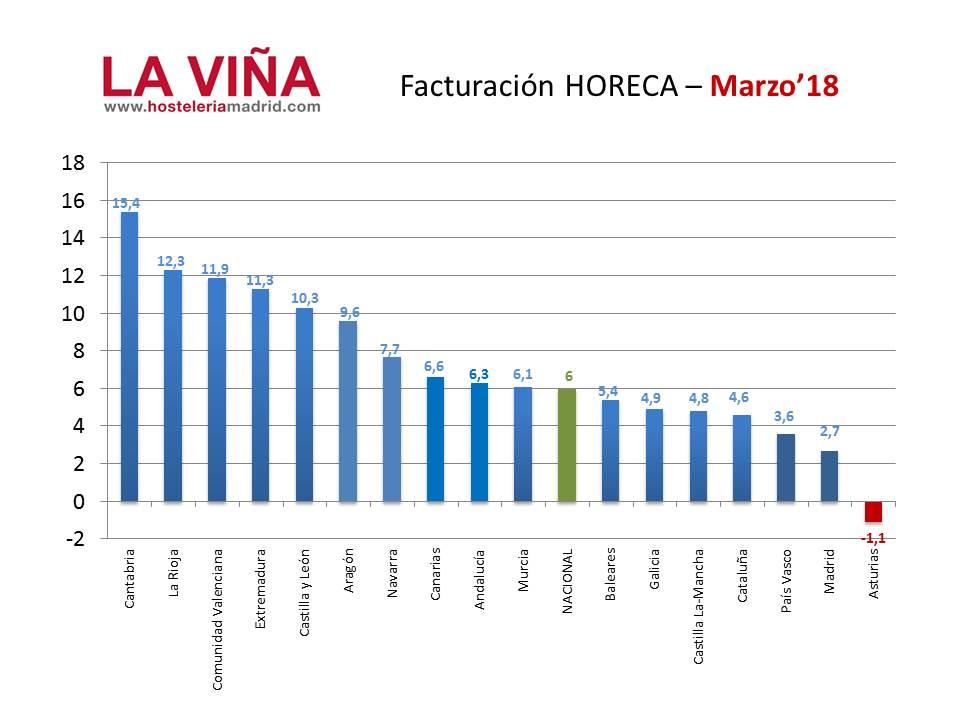 Las ventas de la hostelería de Madrid, las segundas que menos crecen de todo España - La Viña