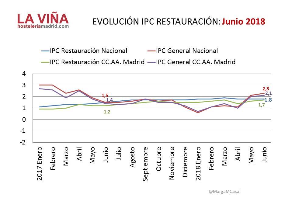 evolución IPC hostelería