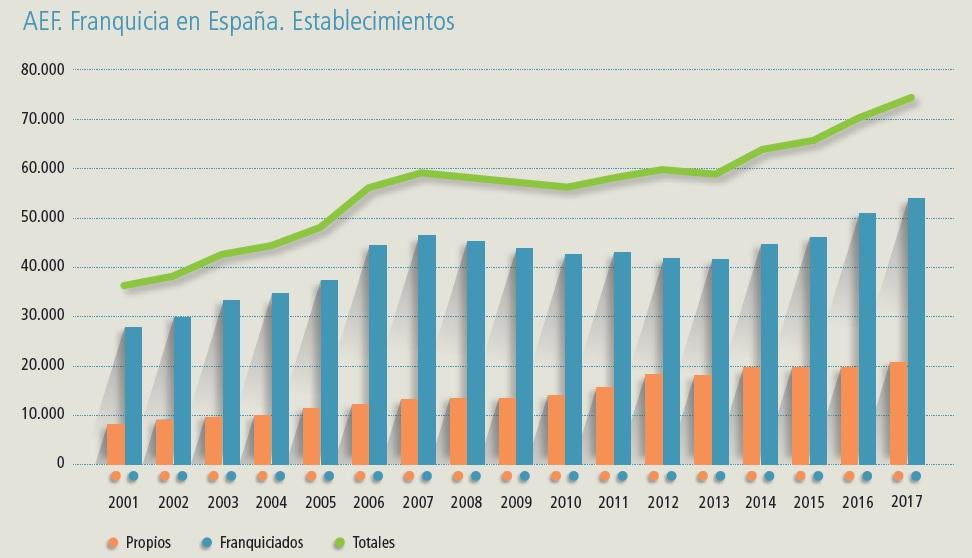 El sistema de Franquicias en España crece por cuarto año consecutivo y Madrid sigue líder - La Viña