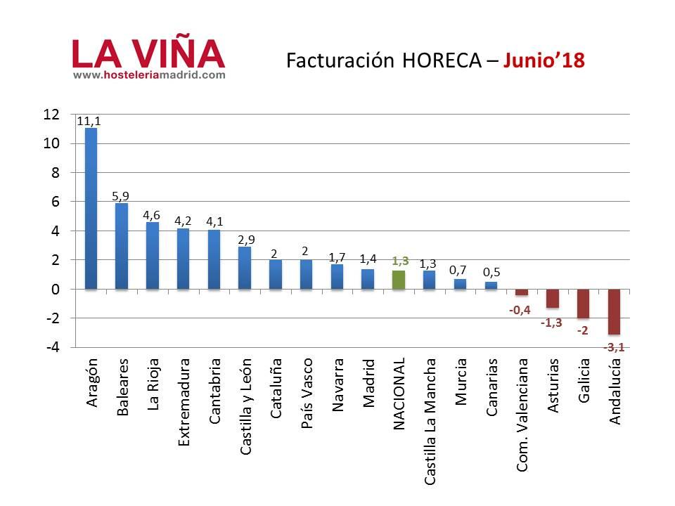 La hostelería de Madrid factura por encima de la media española en junio - La Viña