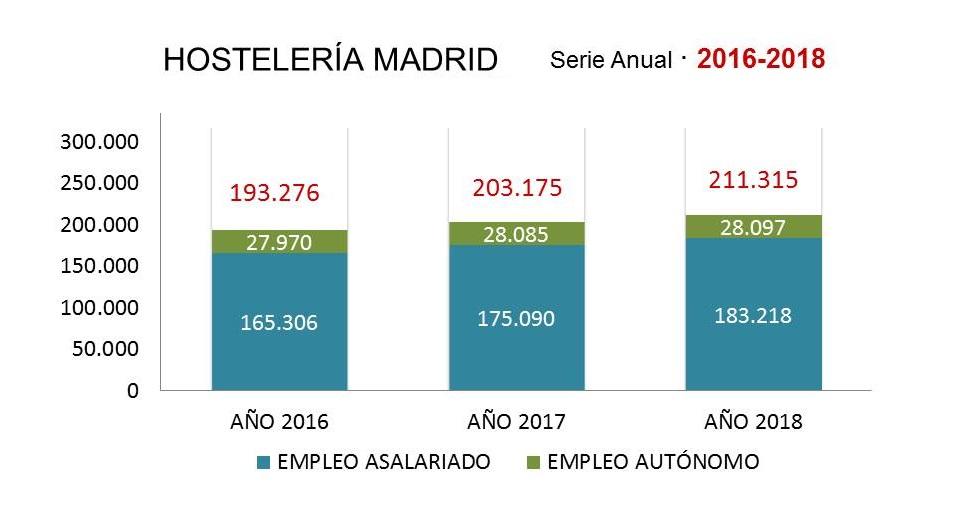 Empleo Hosteleria Madrid 2016-2018