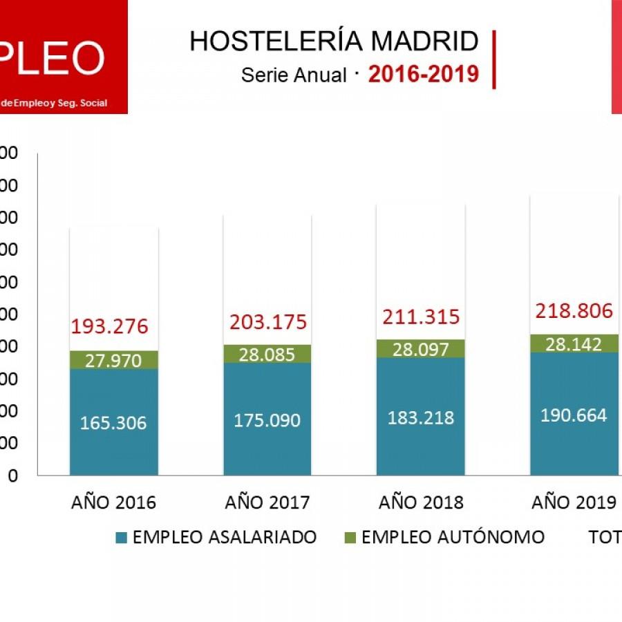 La Hostelería de Madrid emplea un 3,5% más de trabajadores en el 2019 - Hostelería Madrid