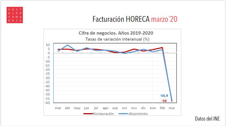La hostelería madrileña se desploma un 61,7% en el inicio de la crisis del covid-19 - La Viña