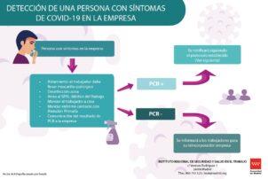 Cómo detectar si un trabajador tiene síntomas de COVID-19 - Hostelería Madrid