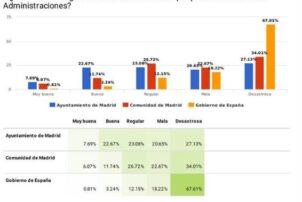 La situación económica de las empresas de hostelería de Madrid es 'Mala' o 'Muy mala' para el 71% de las pymes - Hostelería Madrid