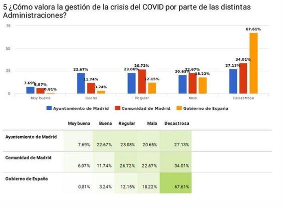 La situación económica de las empresas de hostelería de Madrid es 'Mala' o 'Muy mala' para el 71% de las pymes - La Viña
