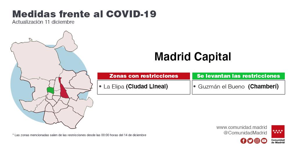 Dos ZBS mantienen las limitaciones: La Elipa, en Madrid capital, y La Moraleja, en Alcobendas - La Viña