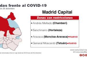 La Comunidad de Madrid amplía las restricciones de movilidad a cuatro nuevas zonas y mantiene las seis vigentes - Hostelería Madrid