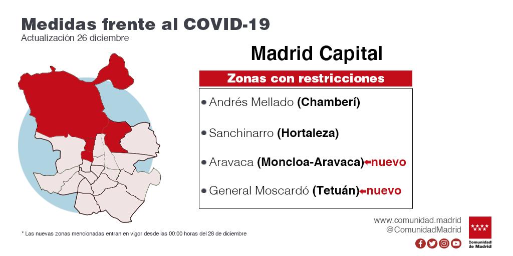 La Comunidad de Madrid amplía las restricciones de movilidad a cuatro nuevas zonas y mantiene las seis vigentes - La Viña