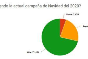 La Hostelería de Madrid califica de desastre la campaña navideña. Un 78% reporta una caída en la facturación de más del 50% frente al 2019 y 37% está en peligro de cierre ante una pérdida de ventas en 2020 de 75% - Hostelería Madrid