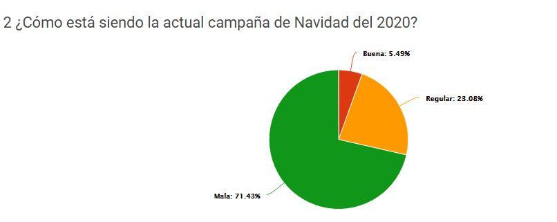 La Hostelería de Madrid califica de desastre la campaña navideña. Un 78% reporta una caída en la facturación de más del 50% frente al 2019 y 37% está en peligro de cierre ante una pérdida de ventas en 2020 de 75% - La Viña