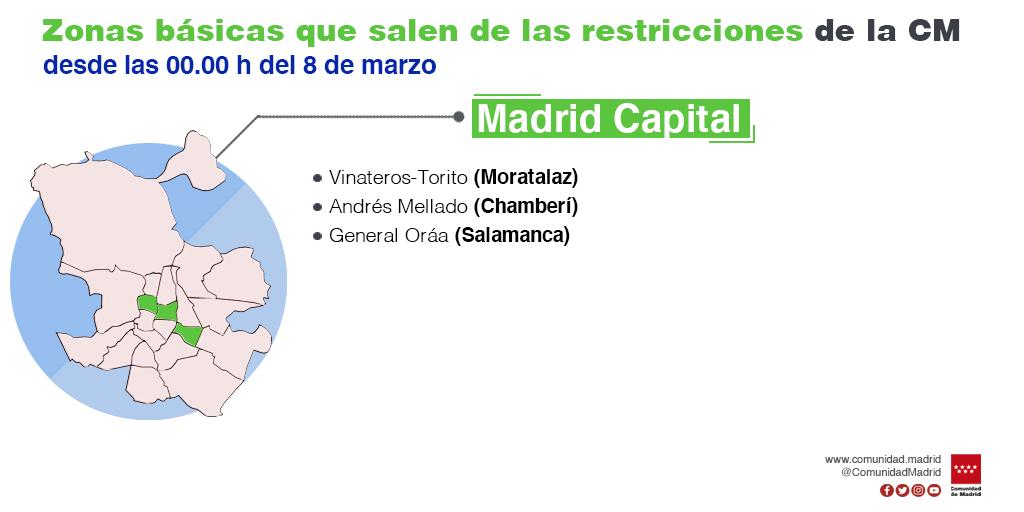 La Comunidad de Madrid mantiene las restricciones de movilidad en 15 Zonas Básicas de Salud y una localidad - La Viña