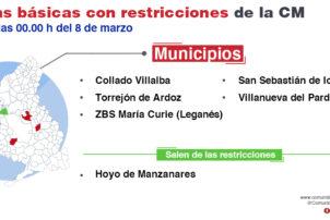 La Comunidad de Madrid mantiene las restricciones de movilidad en 15 Zonas Básicas de Salud y una localidad - Hostelería Madrid
