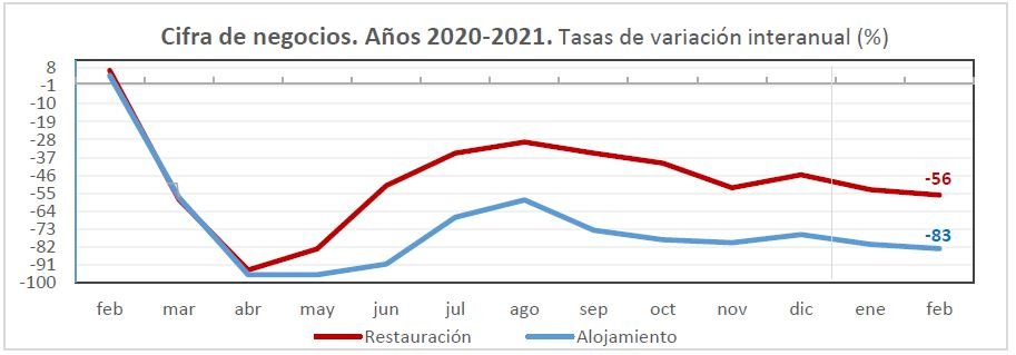 Hostelería de Madrid registra una caída de 48,7% de la facturación interanual en febrero - La Viña