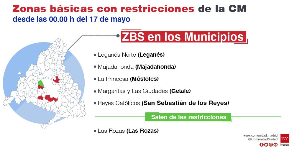La Comunidad de Madrid levanta las restricciones de movilidad por COVID-19 en tres zonas básicas de salud y se mantienen en otras 11 - La Viña