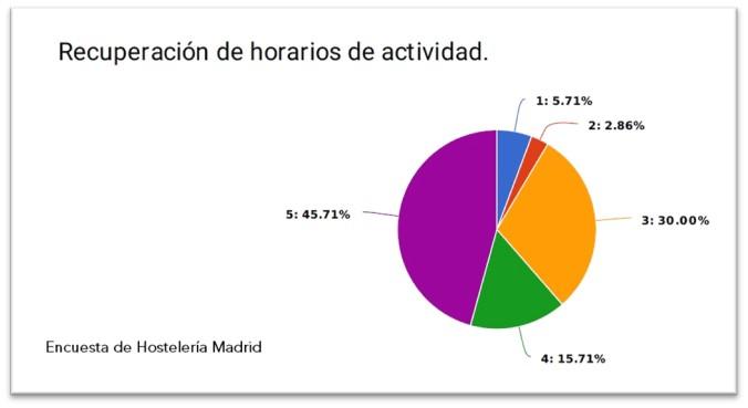 Hostelería Madrid pide la ampliación de los aforos de la hostelería para poder recuperar el sector - La Viña