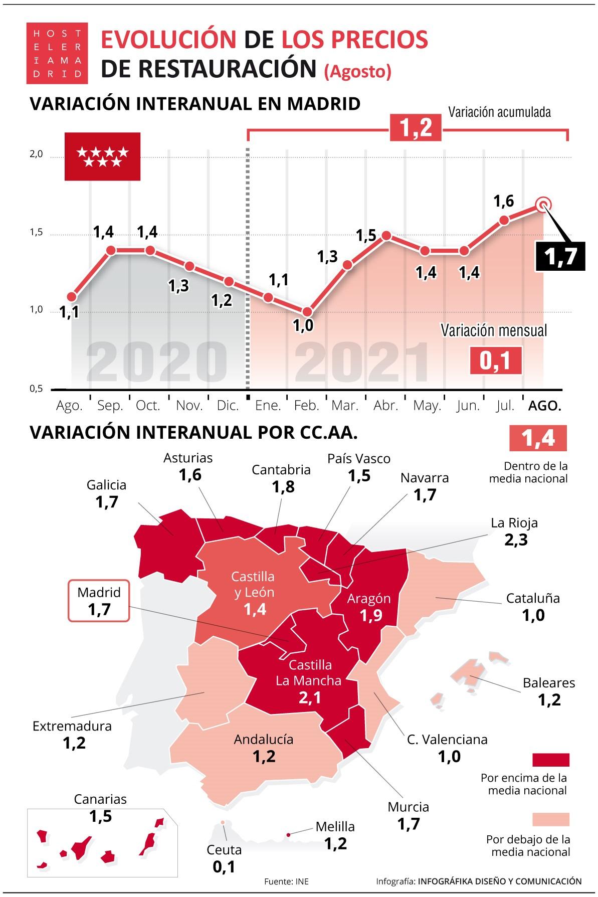 El IPC de restauración sube un 1,7% en agosto - La Viña
